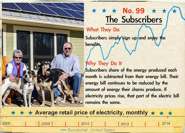 Community Solar Subscribers simply sign up and enjoy the benefits. Subscribers share of the energy produced each month is subtracted from their energy bill. Their energy bill continues to be reduced by the amount of energy their shares produce. IF electricity prices rise, that part of the electric bill remains the same.